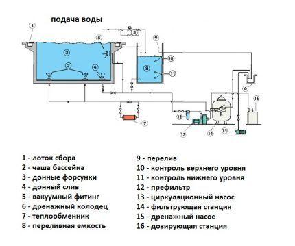 Фильтрация в переливном бассейне