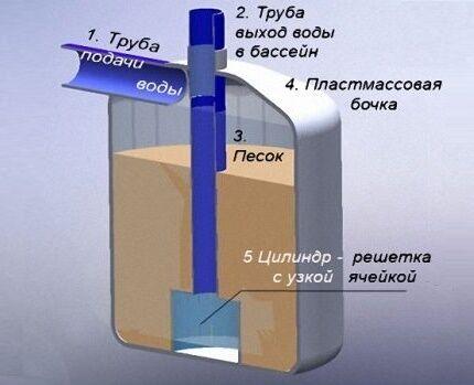 Песочный фильтр для бассена на загородном участке
