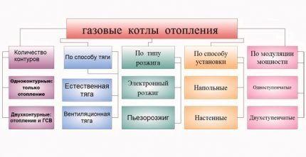 Классификация газовых котлов отопления