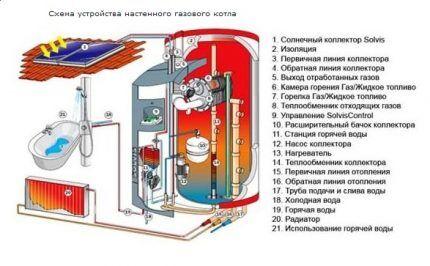 Устройство настенного газового котла системы отопления и ГВС