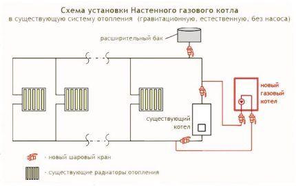 Схема установки настенного газового оборудования