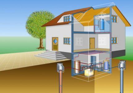 Геотермальная система отопления типа вода-вода