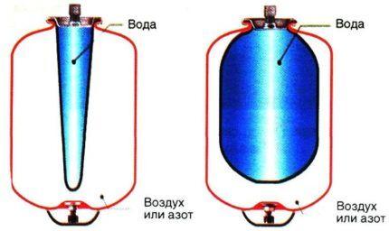 Схема устройства гидроаккумулятора