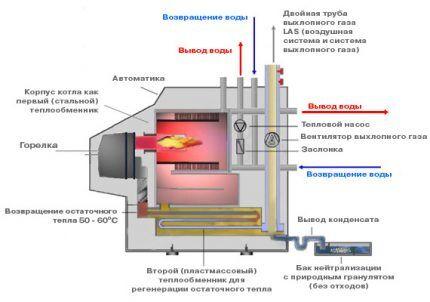 Какой газовый котел выбрать для отопления частного дома