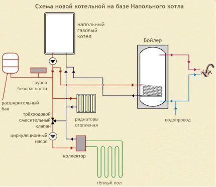 Схема котельной на базе напольного газового котла
