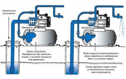 Принцип работы насосной станции водоснабжения