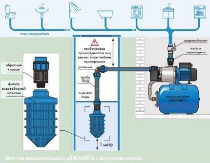 Производительная насосная станция для организации водоснабжения дачи