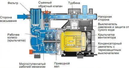 Основной агрегат автоматической насосной станции