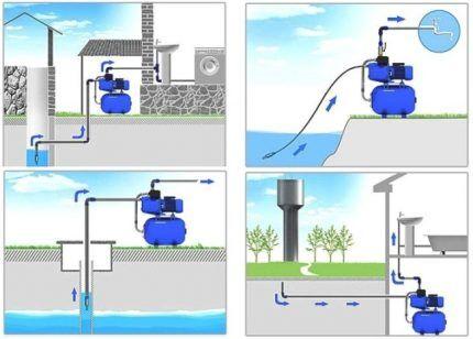 Где используются автоматические насосные станции