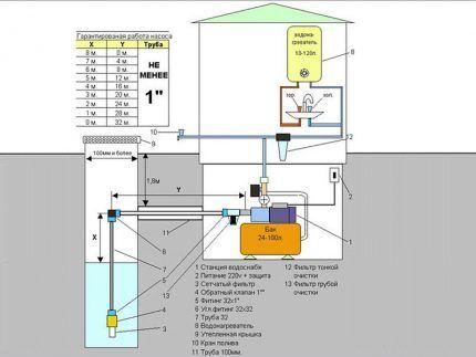 Схема размещения насосной станции