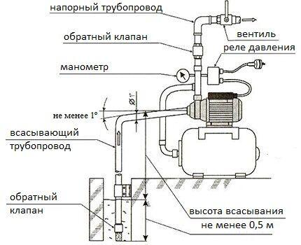 Устройство станции водоснабжения