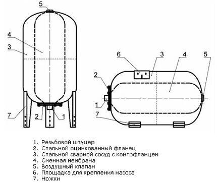 Устройство гидроаккумулятора для станции водоснабжения