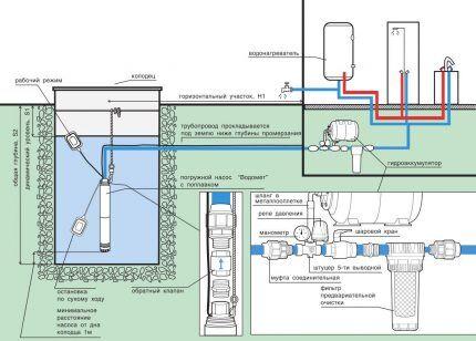 Схема водоснабжения с насосной станцией