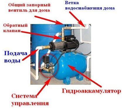 Обратный клапан для стабилизации давления в системе