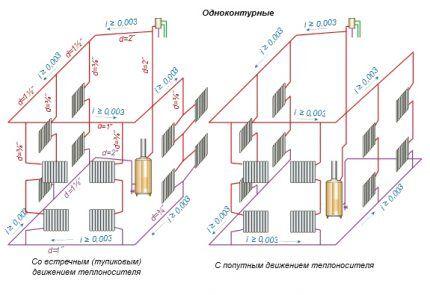 Схема однотрубной системы с естественной циркуляцией