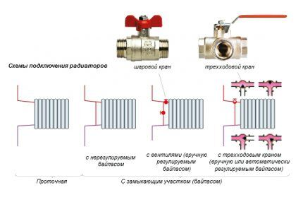 Устройство однотрубной системы отопления - схемы двух видов