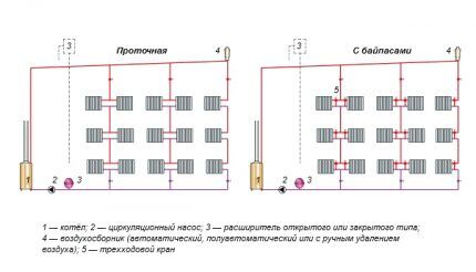 Варианты устройства однотрубной системы отопления