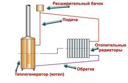 Классическая схема гравитационного отопления