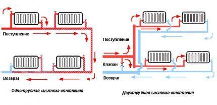 Подключение радиаторов в системы однотрубного и двухтрубного отопления
