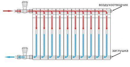 Распределение теплоносителя по радиатору при боковом подключении