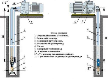 Водозаборный узел станции с внешним эжектором