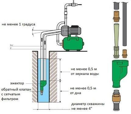 Схема установки внешнего эжектора
