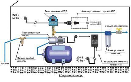 Схема подключения готовой станции насосного оборудования