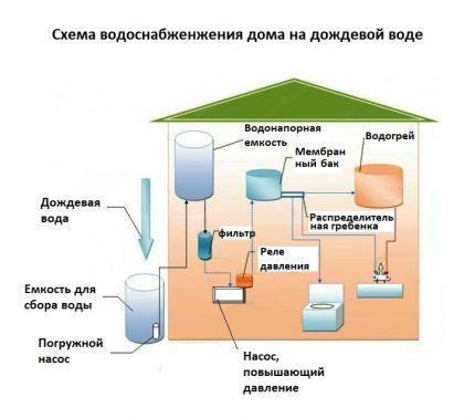 Схема водоснабжения дома на дождевой воде