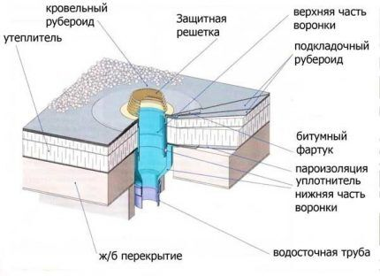 Воронка на крыше