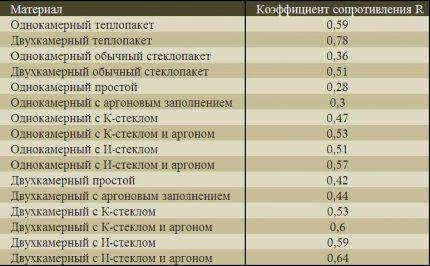 Таблица теплового сопротивления окон
