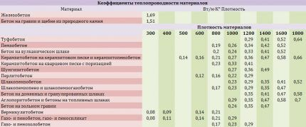 Таблица теплопроводности бетона
