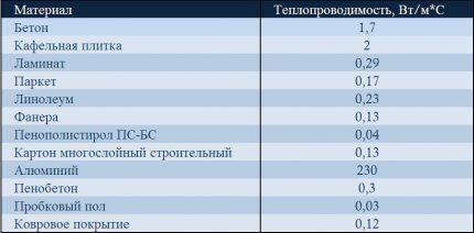 Таблица теплопроводности покрытия пола