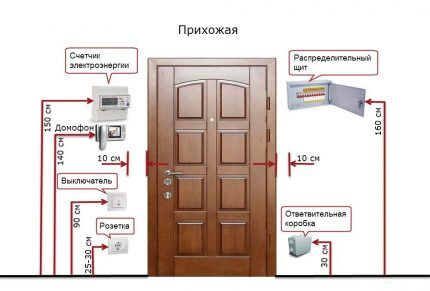 Как правильно установить розетки в коридоре