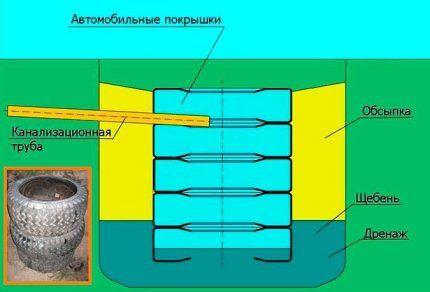 Схема обустройства накопителя из шин