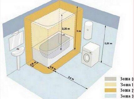 Схема зонирования пространства согласно ПУЭ