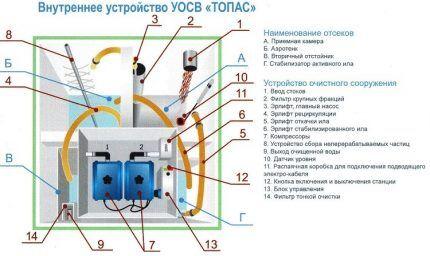 Прнцип работы и устройство септика Топас