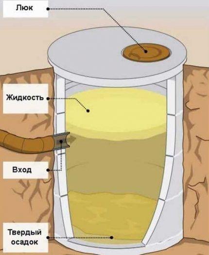 Устройство герметичного резервуара