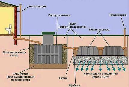 Система очистки с септиком Танк и инфильтратором