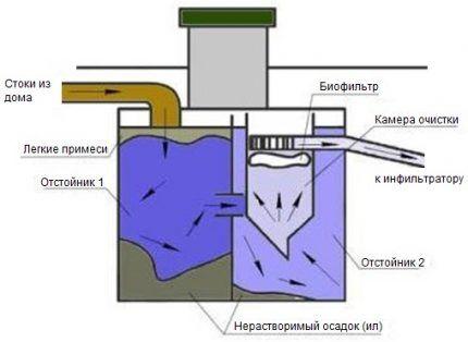 Схема работы септика Танк