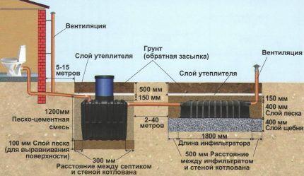 Схема монтажа местной канализации частного дома
