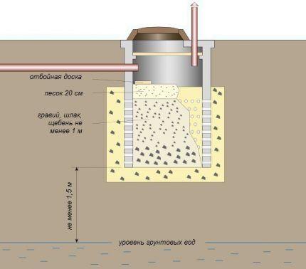 Однокамерный септик из бетонных колец