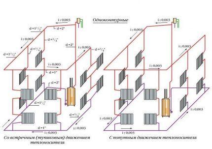 Классификация систем водяного отопления по типу движения