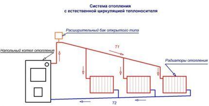 Схемы водяных систем отопления с естественной циркуляцией