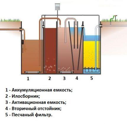 Схема работы дачного септика Топас