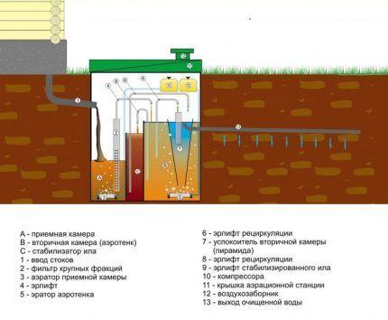 Схема работы септика для дачи Топас с утилизацией в грунт