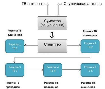 Проходная схема подключения