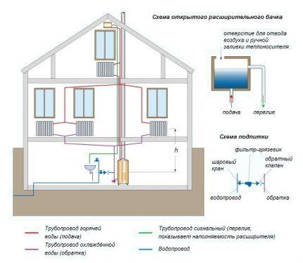 Схема системы водяного отопления одноэтажного дома