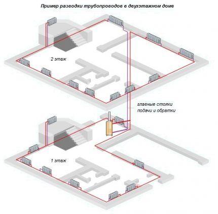 Схема горизонтальной разводки водяного отопления двухэтажного коттеджа