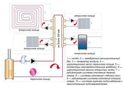 Схема коллекторной сборки водяного отопления