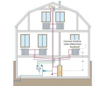 Простейшая система водяного отопления с естественным движением теплоносителя включает минимум оборудования: котел, трубопровод, батареи и запорную арматуру